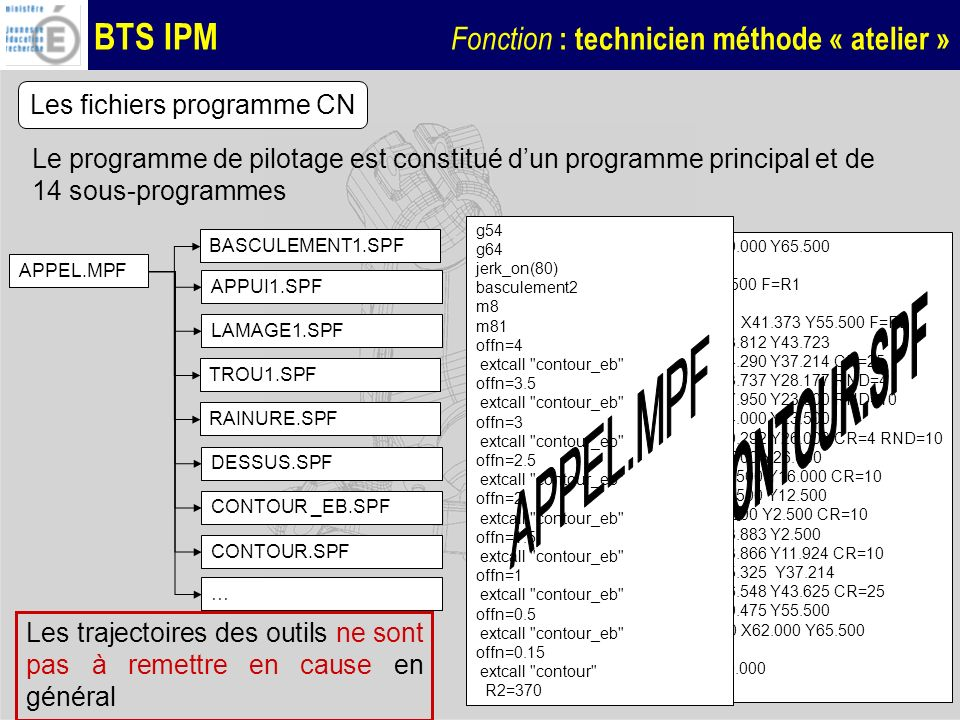 CONTOUR.SPF APPEL.MPF Les fichiers programme CN