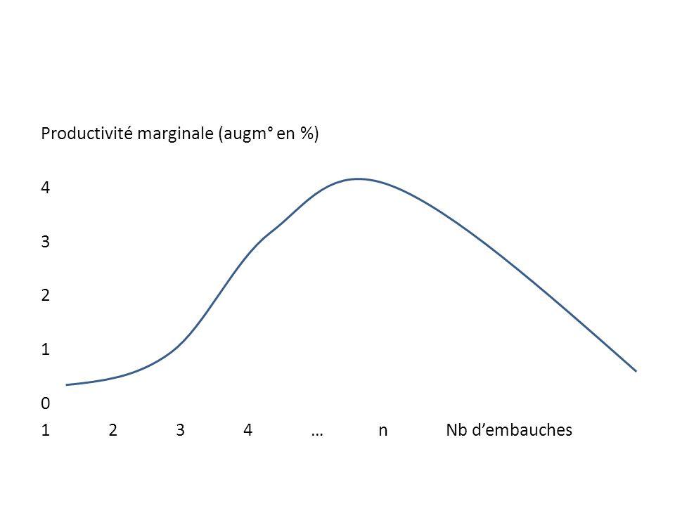 Productivité marginale (augm° en %) 4 3 2 1 0 1 2 3 4 … n Nb d'embauches