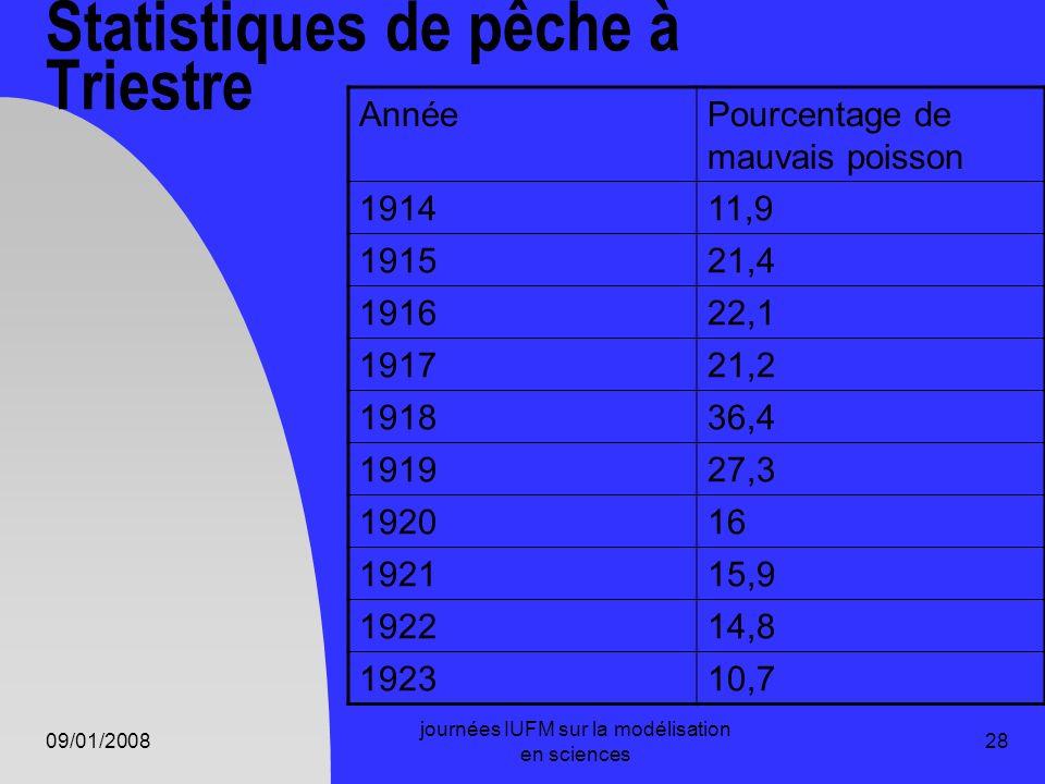 Statistiques de pêche à Triestre