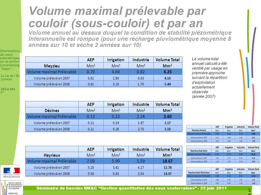 Volume maximal prélevable par couloir (sous-couloir) et par an Volume annuel au dessus duquel la condition de stabilité piézométrique interannuelle est rompue (pour une recharge pluviométrique moyenne 8 années sur 10 et sèche 2 années sur 10)