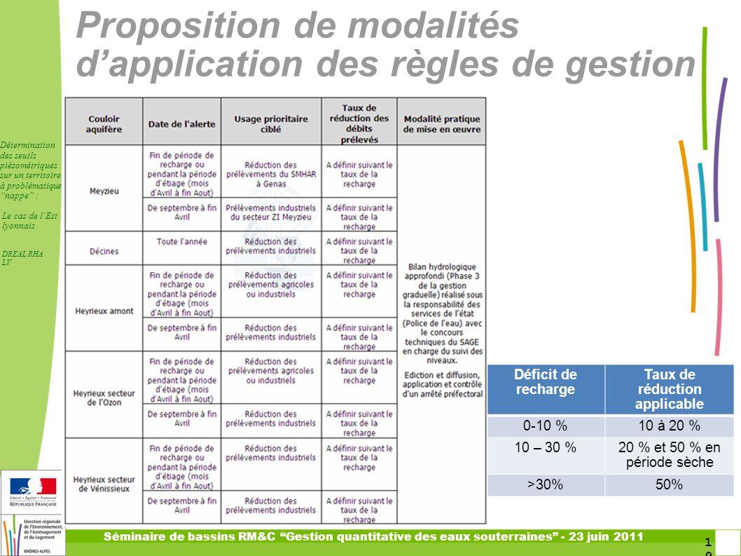 Proposition de modalités d'application des règles de gestion