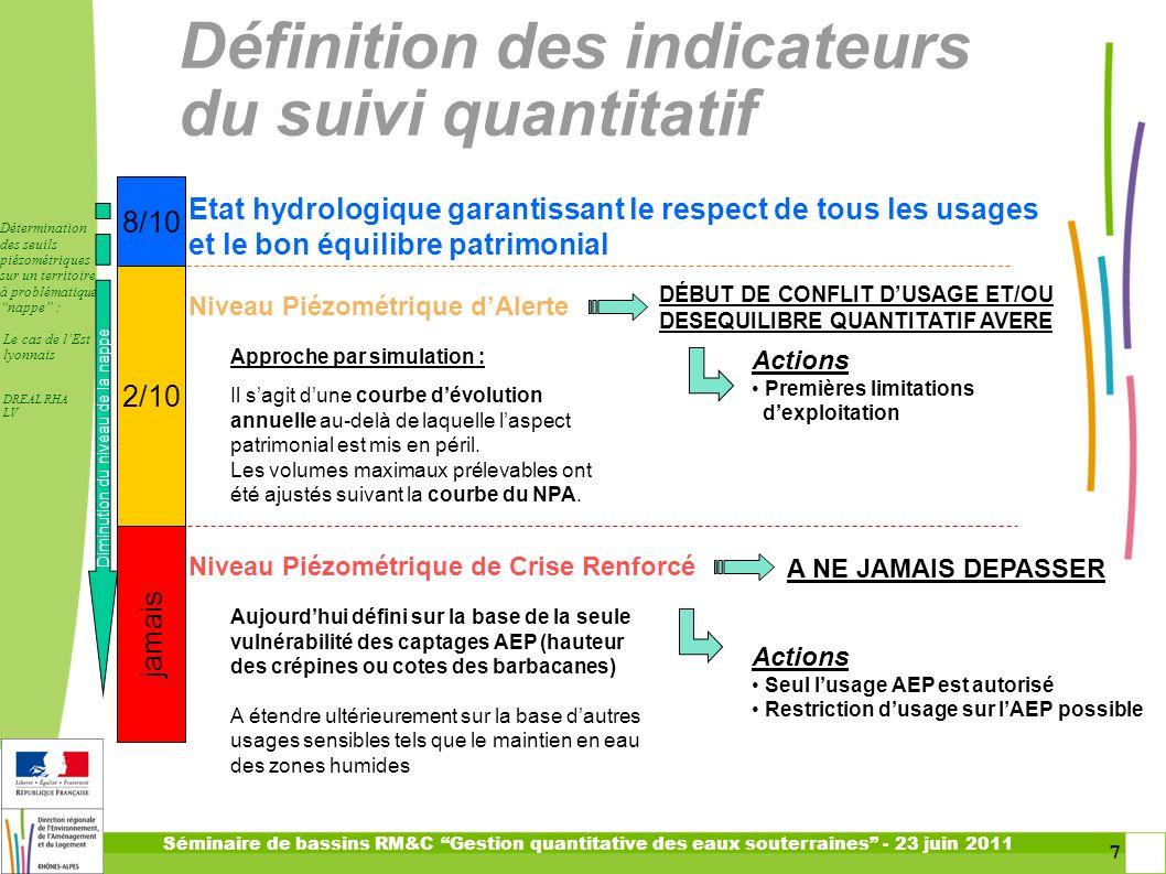 Définition des indicateurs du suivi quantitatif