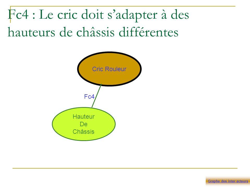 Fc4 : Le cric doit s'adapter à des hauteurs de châssis différentes
