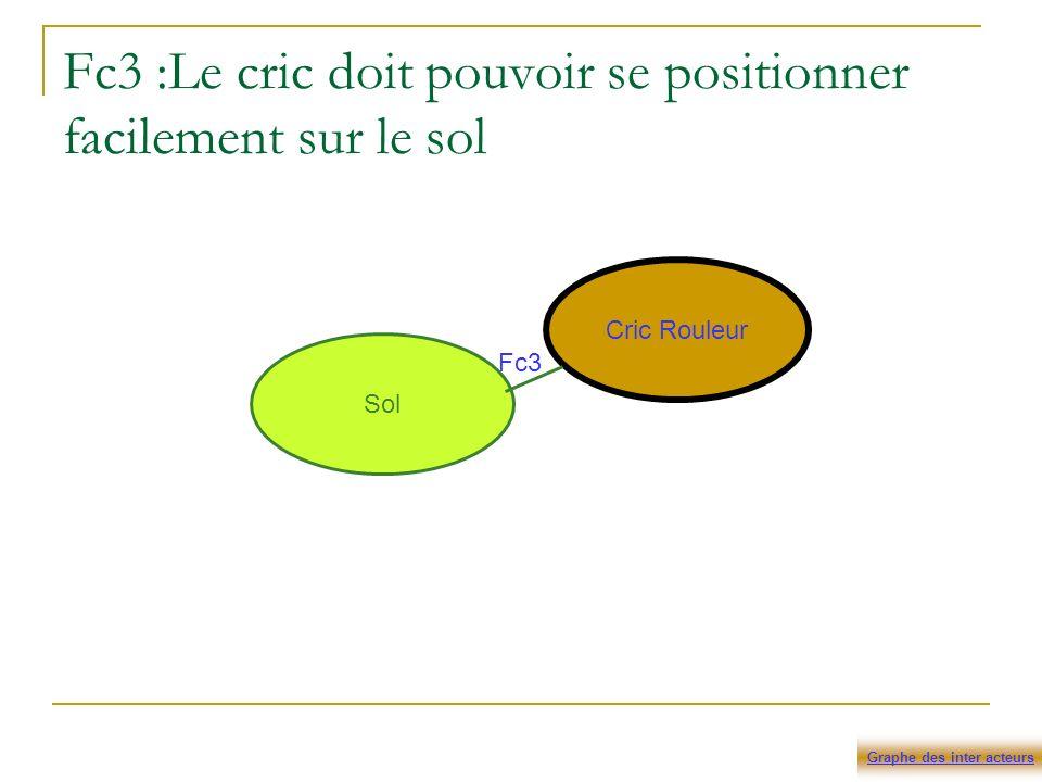 Fc3 :Le cric doit pouvoir se positionner facilement sur le sol