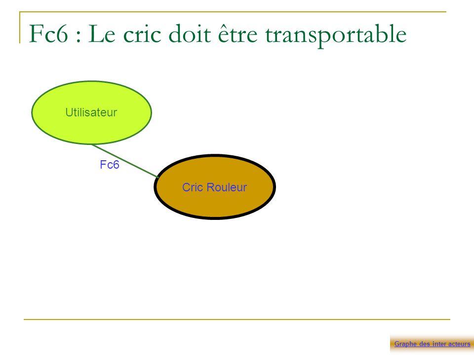Fc6 : Le cric doit être transportable