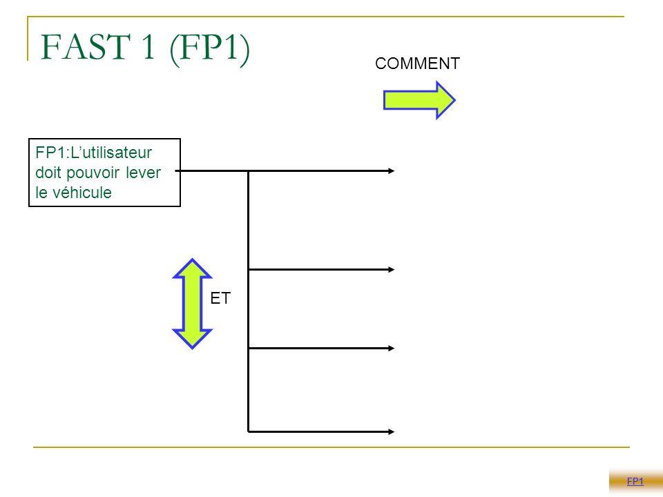 FAST 1 (FP1) COMMENT FP1:L'utilisateur doit pouvoir lever le véhicule