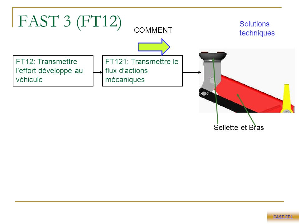 FAST 3 (FT12) Solutions techniques COMMENT Sellette et Bras