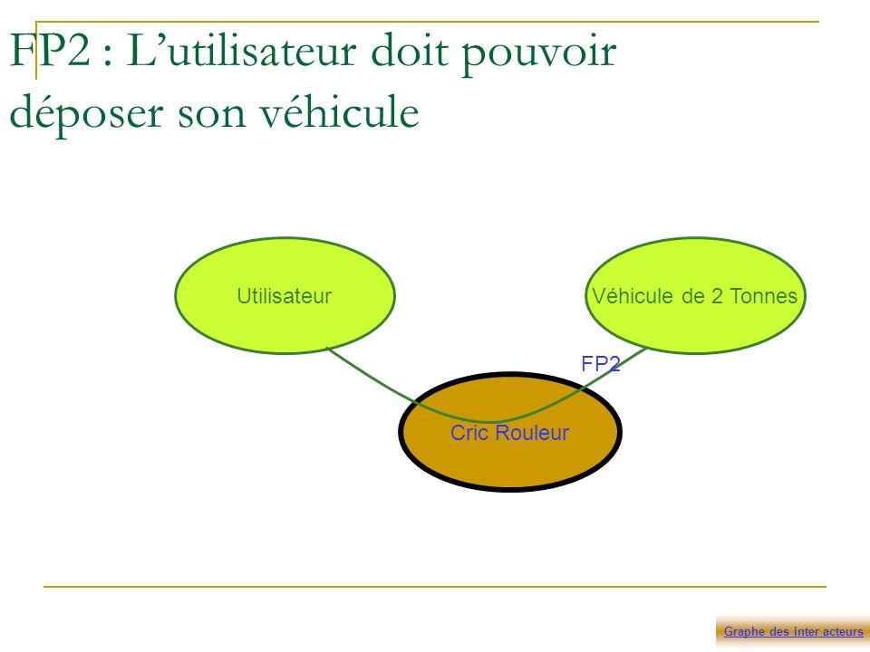 FP2 : L'utilisateur doit pouvoir déposer son véhicule