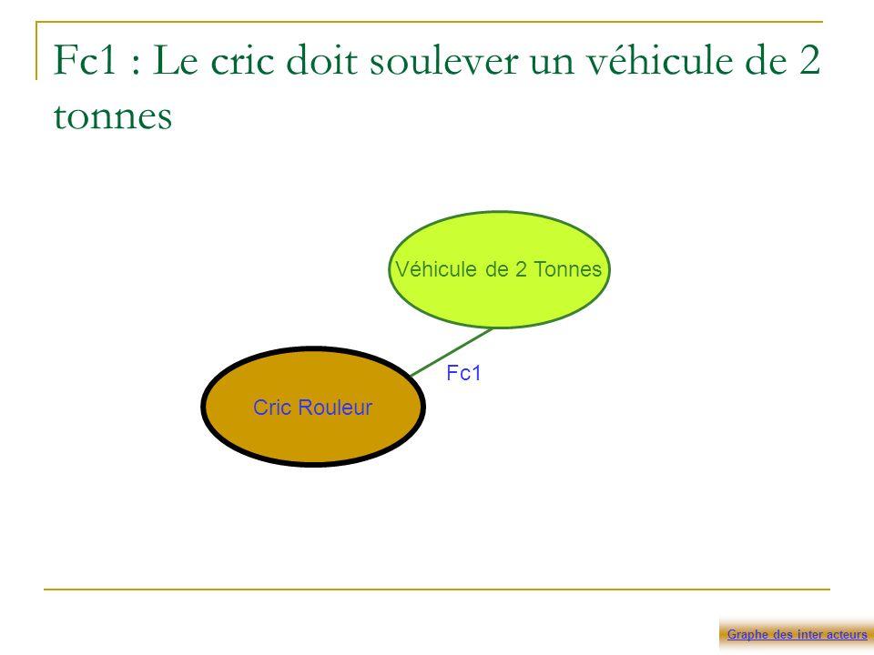 Fc1 : Le cric doit soulever un véhicule de 2 tonnes