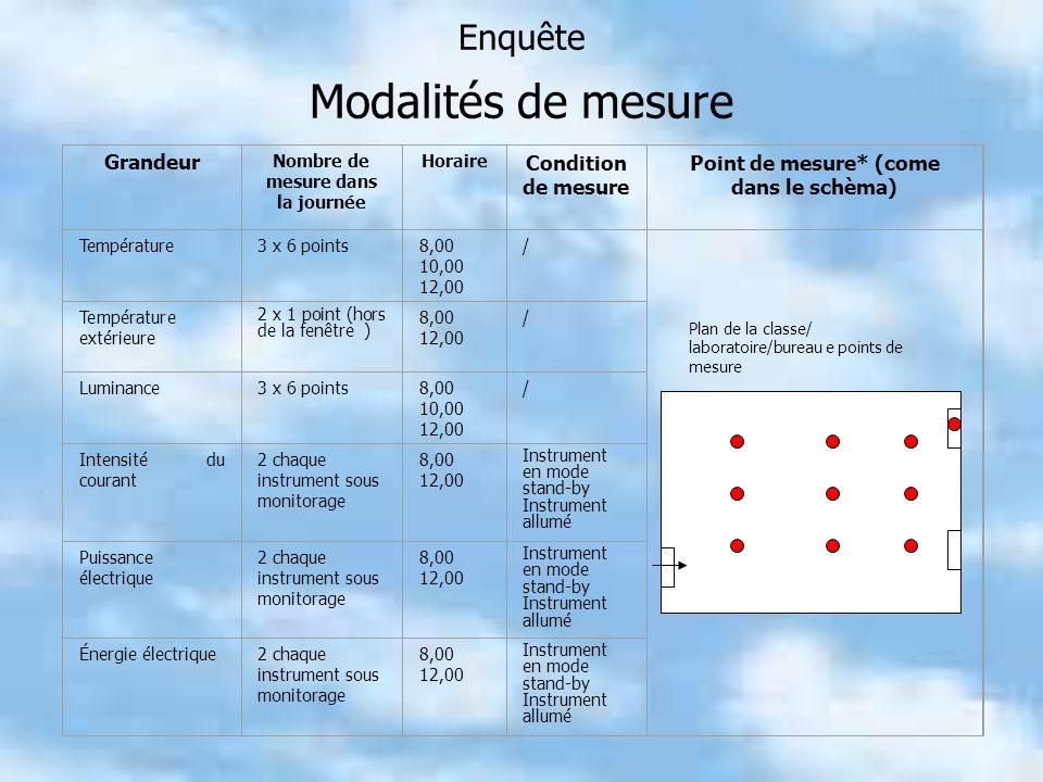 Enquête Modalités de mesure