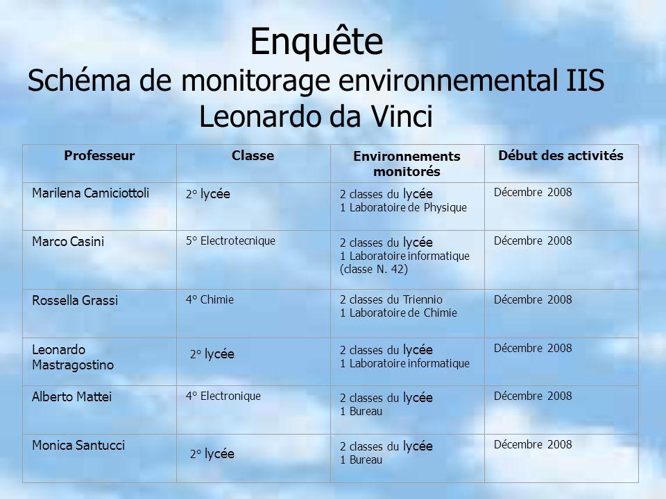Enquête Schéma de monitorage environnemental IIS Leonardo da Vinci