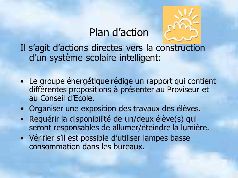 Plan d'action Il s'agit d'actions directes vers la construction d'un système scolaire intelligent: