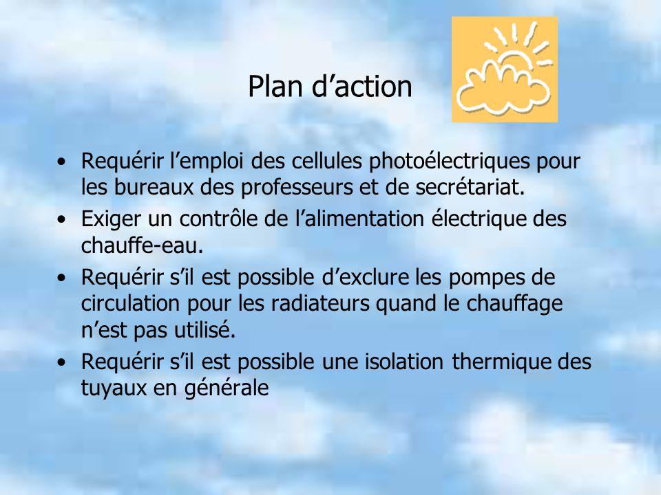 Plan d'action Requérir l'emploi des cellules photoélectriques pour les bureaux des professeurs et de secrétariat.