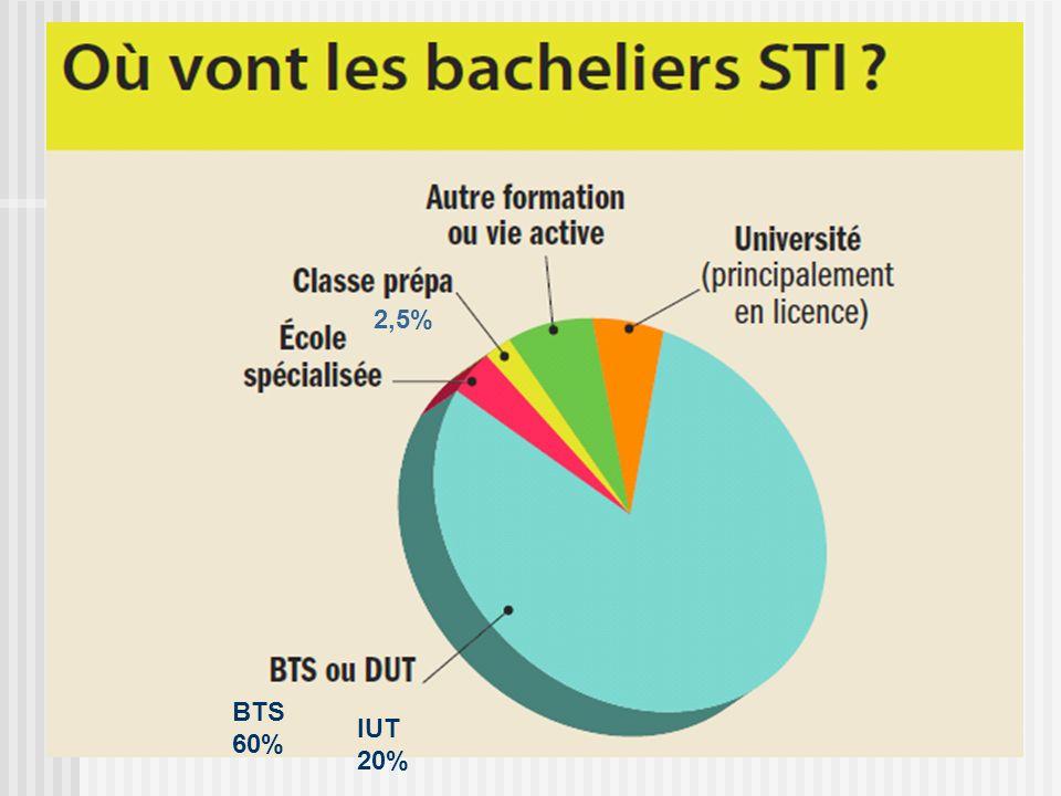 2,5% BTS 60% IUT 20%