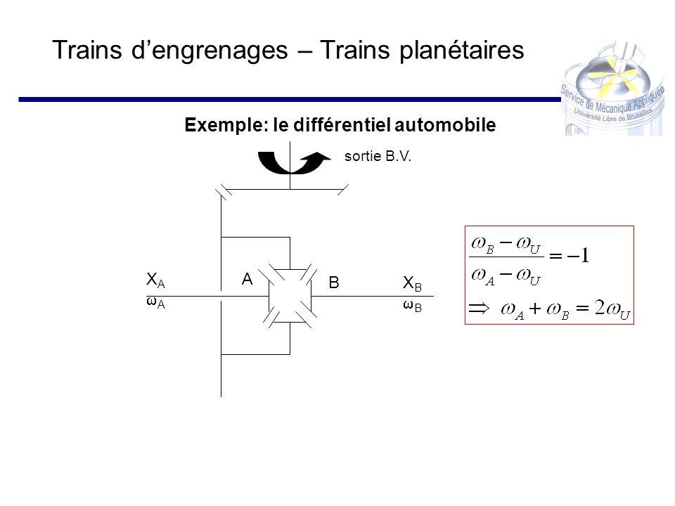 Exemple: le différentiel automobile