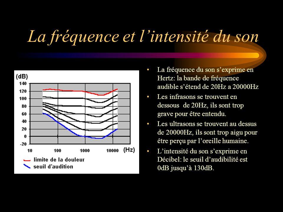 La fréquence et l'intensité du son