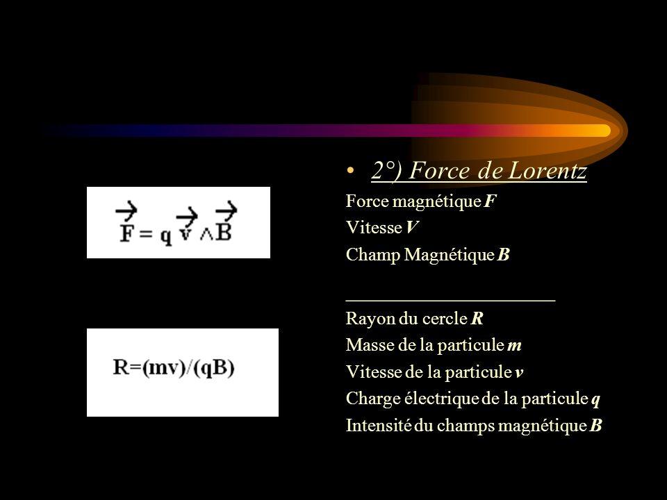 2°) Force de Lorentz ________________ Force magnétique F Vitesse V