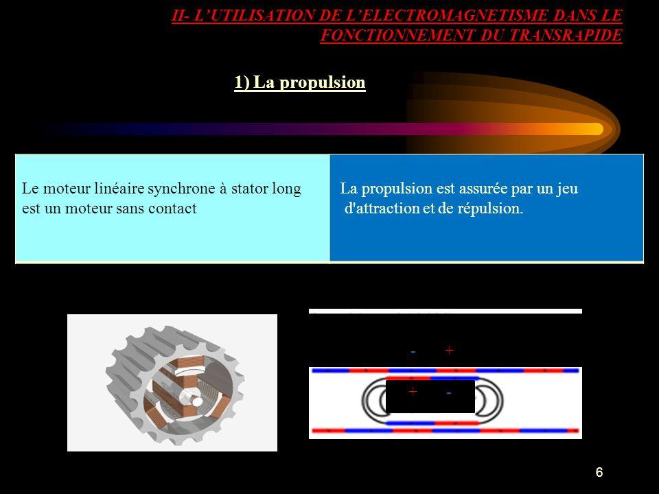 II- L'UTILISATION DE L'ELECTROMAGNETISME DANS LE FONCTIONNEMENT DU TRANSRAPIDE