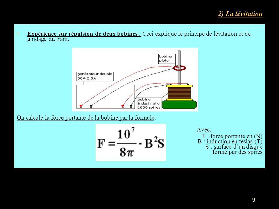 2) La lévitation Expérience sur répulsion de deux bobines : Ceci explique le principe de lévitation et de guidage du train.