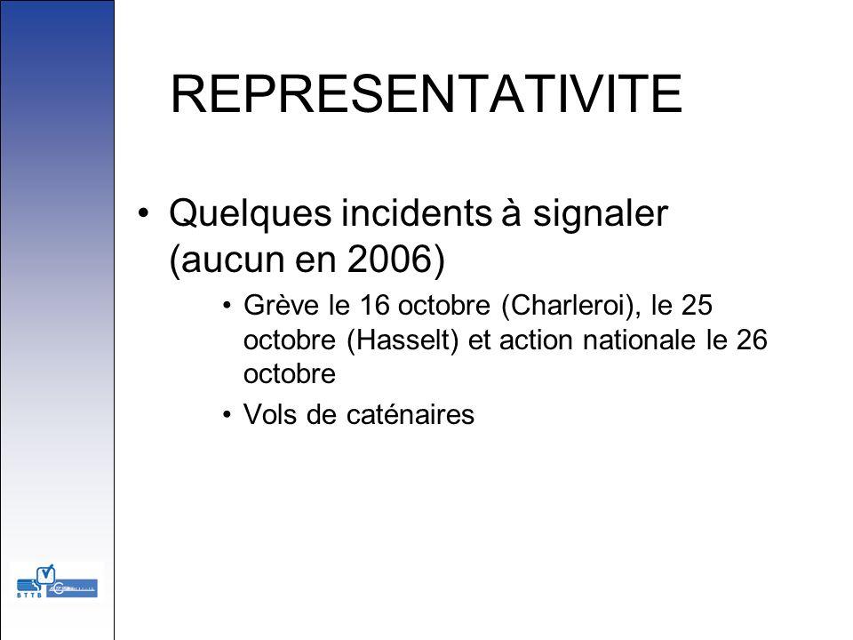 REPRESENTATIVITE Quelques incidents à signaler (aucun en 2006)