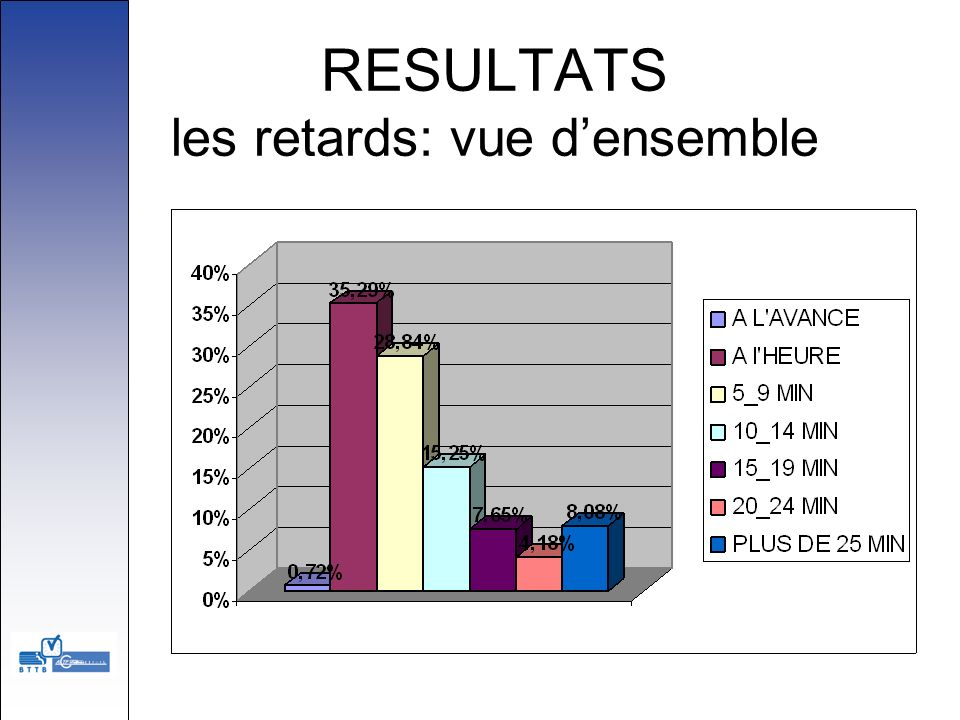 RESULTATS les retards: vue d'ensemble