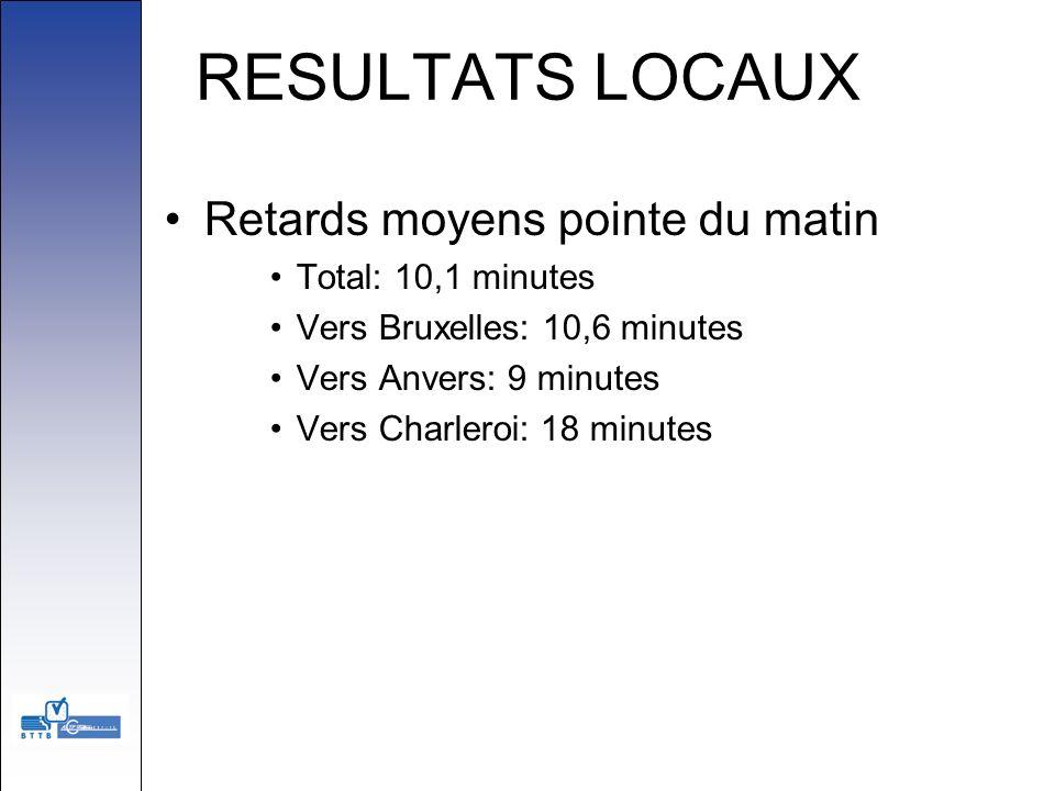 RESULTATS LOCAUX Retards moyens pointe du matin Total: 10,1 minutes