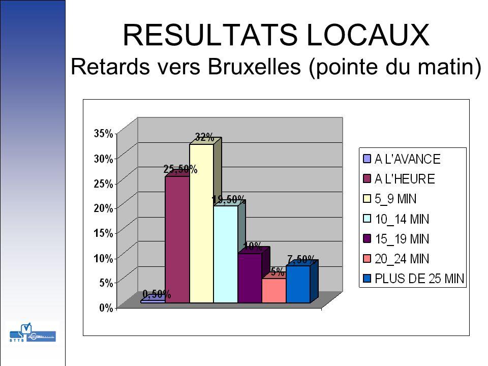 RESULTATS LOCAUX Retards vers Bruxelles (pointe du matin)