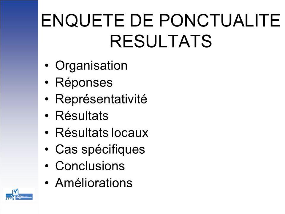 ENQUETE DE PONCTUALITE RESULTATS