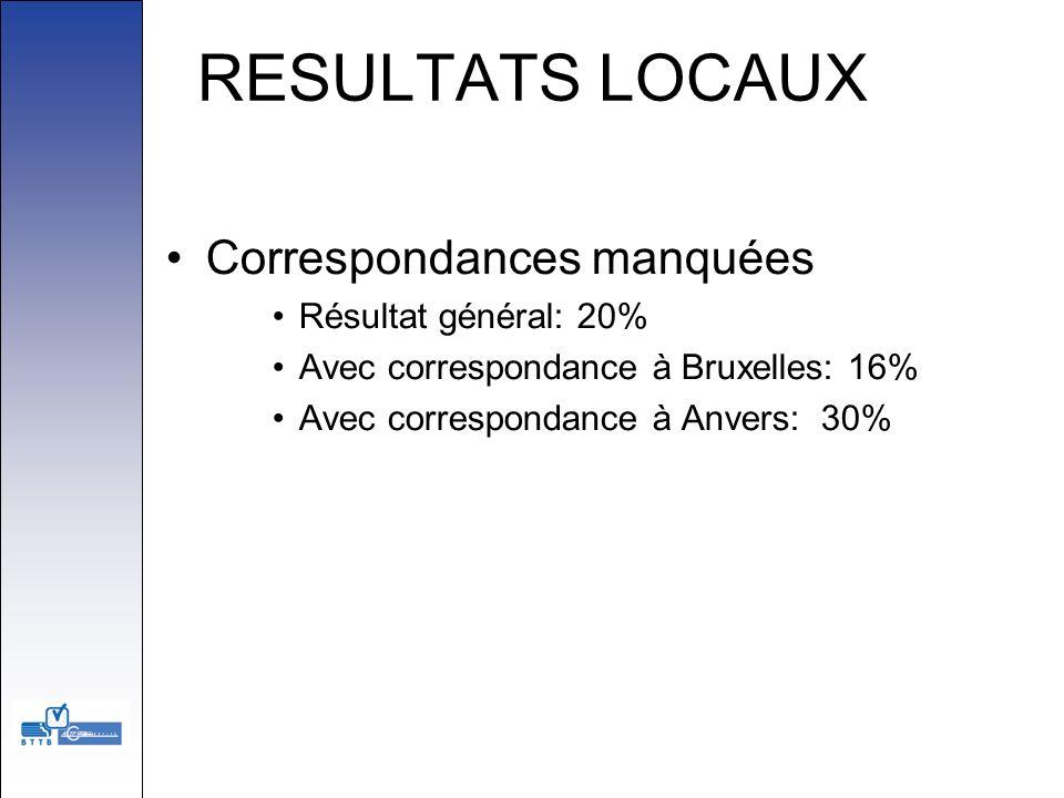 RESULTATS LOCAUX Correspondances manquées Résultat général: 20%