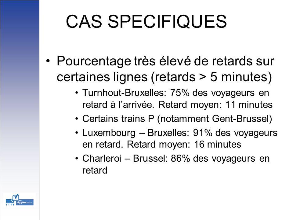 CAS SPECIFIQUES Pourcentage très élevé de retards sur certaines lignes (retards > 5 minutes)