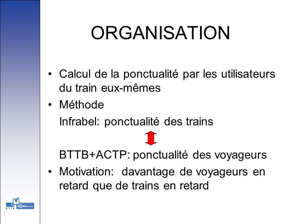 ORGANISATION Calcul de la ponctualité par les utilisateurs du train eux-mêmes. Méthode. Infrabel: ponctualité des trains.