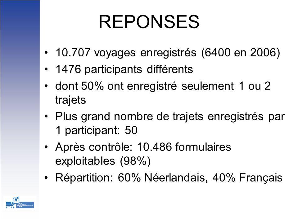 REPONSES 10.707 voyages enregistrés (6400 en 2006)