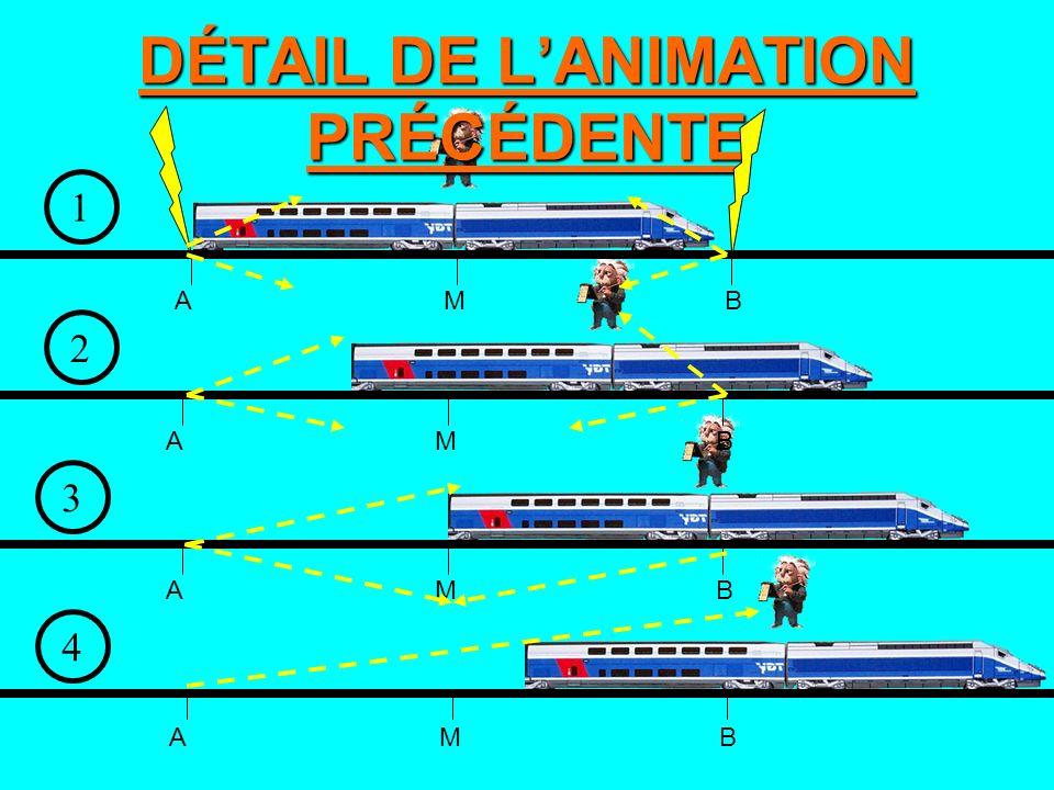 DÉTAIL DE L'ANIMATION PRÉCÉDENTE