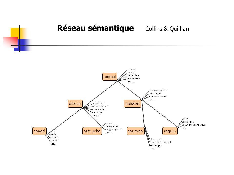Réseau sémantique Collins & Quillian