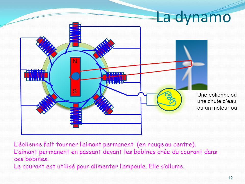 La dynamo N. S. Une éolienne ou une chute d'eau ou un moteur ou … L'éolienne fait tourner l'aimant permanent (en rouge au centre).
