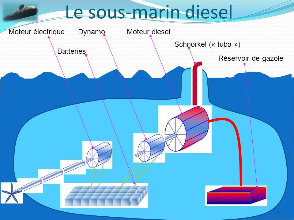 Le sous-marin diesel Moteur électrique Dynamo Moteur diesel