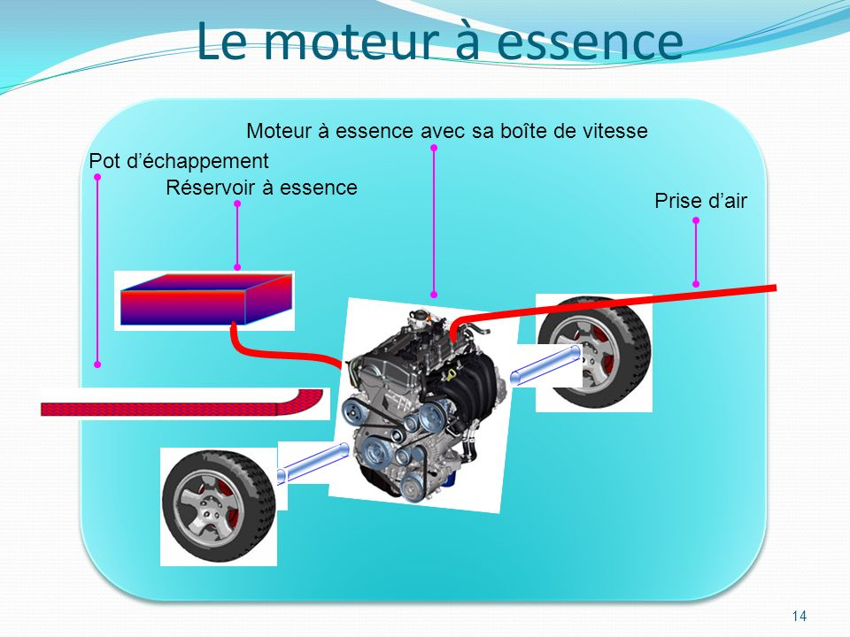 Le moteur à essence Moteur à essence avec sa boîte de vitesse