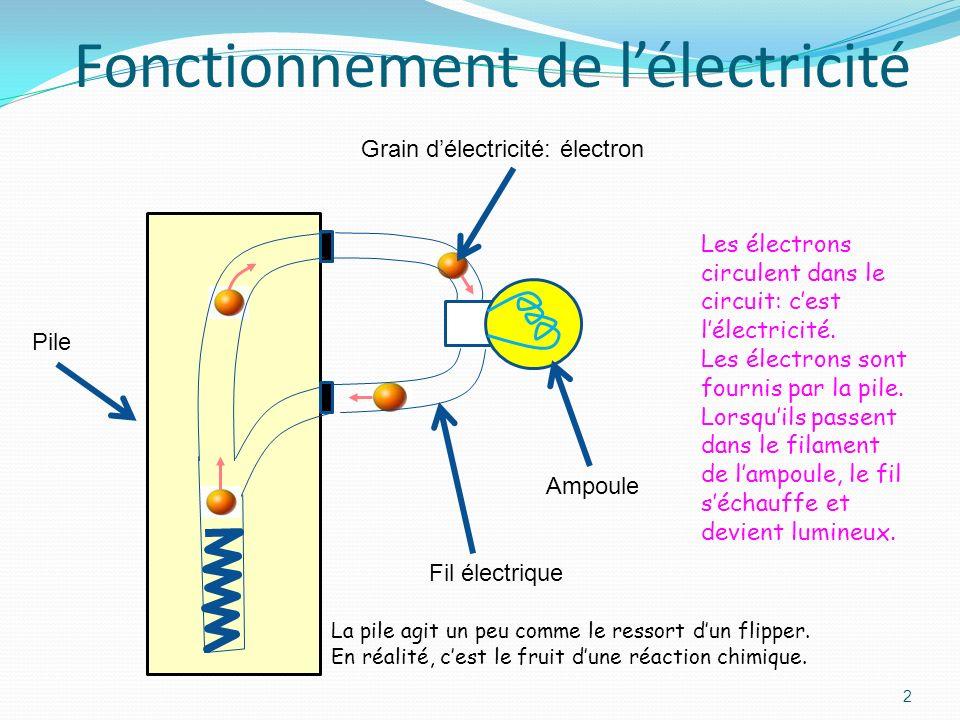 Fonctionnement de l'électricité