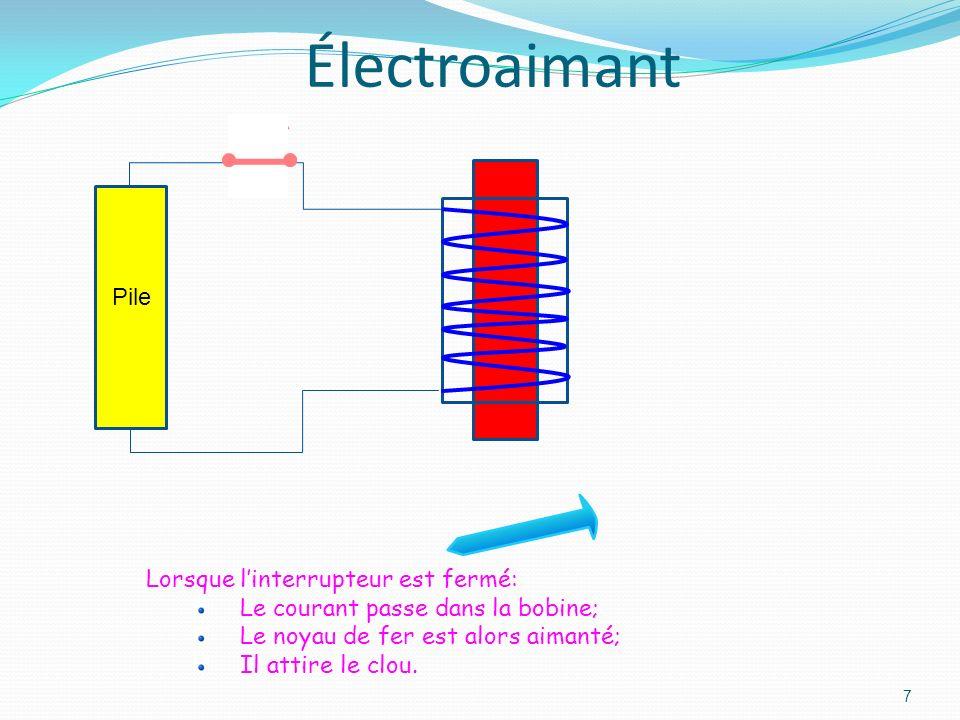 Électroaimant Pile Lorsque l'interrupteur est fermé: