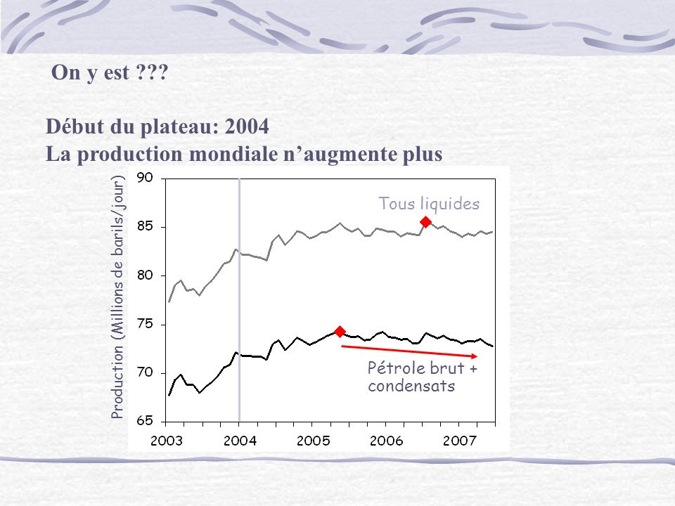 La production mondiale n'augmente plus