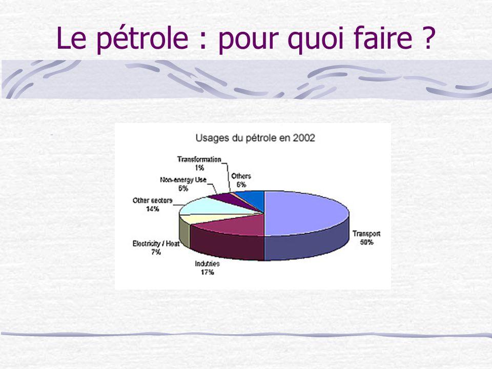 Le pétrole : pour quoi faire