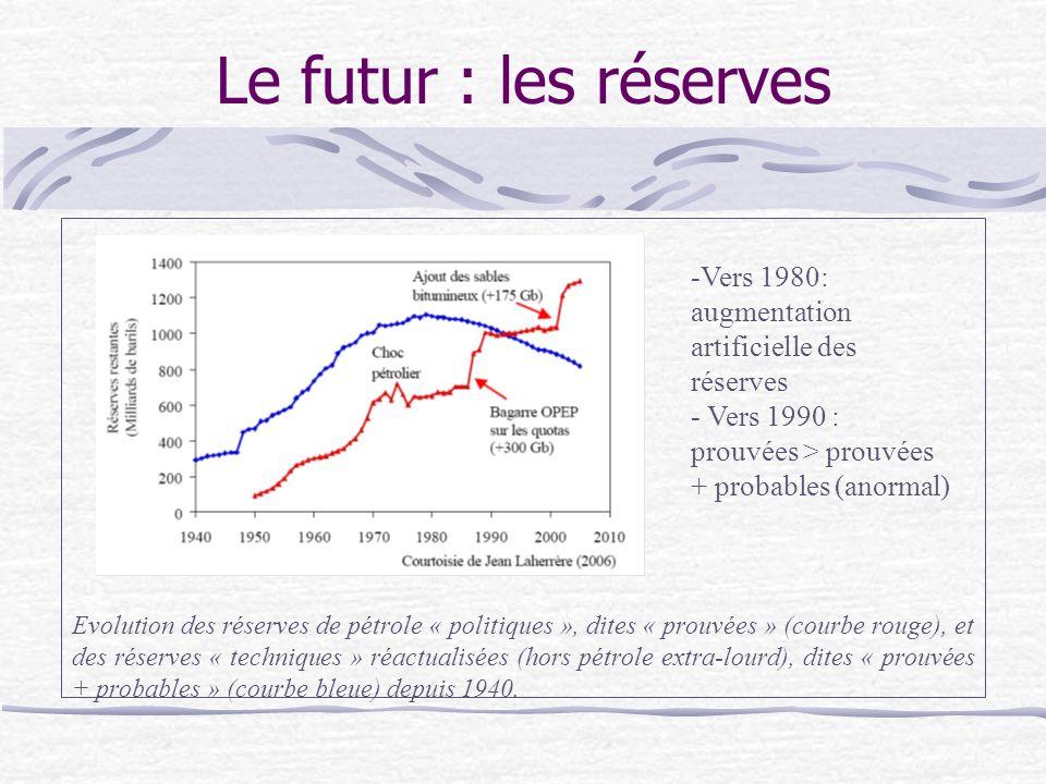 Le futur : les réserves