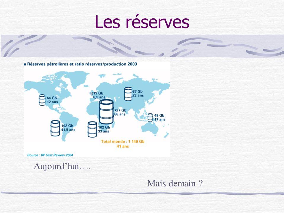 Les réserves Aujourd'hui…. Mais demain