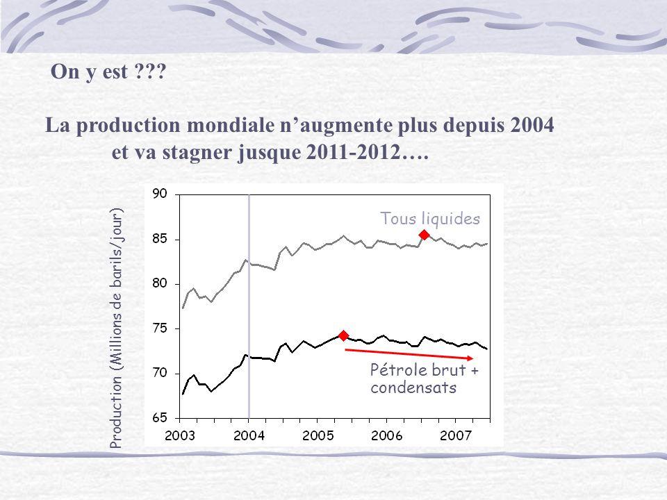 La production mondiale n'augmente plus depuis 2004