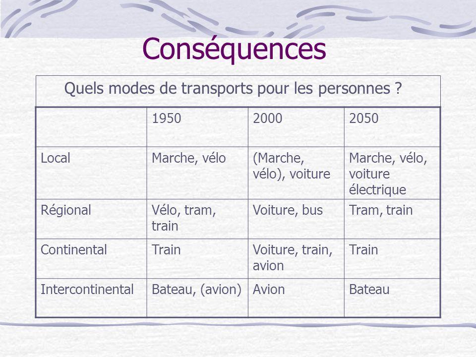 Conséquences Quels modes de transports pour les personnes 1950 2000