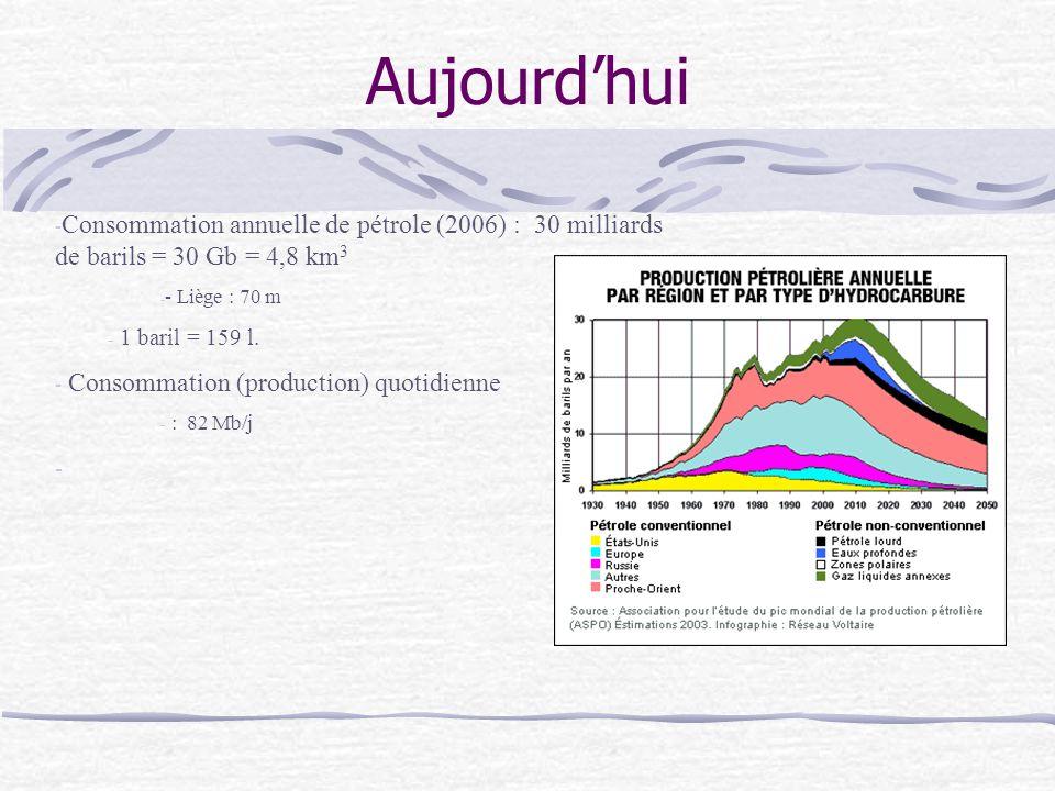 Aujourd'hui Consommation annuelle de pétrole (2006) : 30 milliards de barils = 30 Gb = 4,8 km3. - Liège : 70 m.