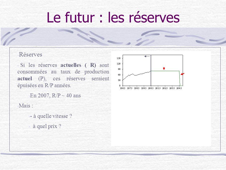 Le futur : les réserves Réserves