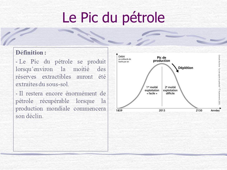 Le Pic du pétrole Définition :