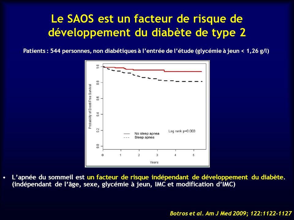 Le SAOS est un facteur de risque de développement du diabète de type 2
