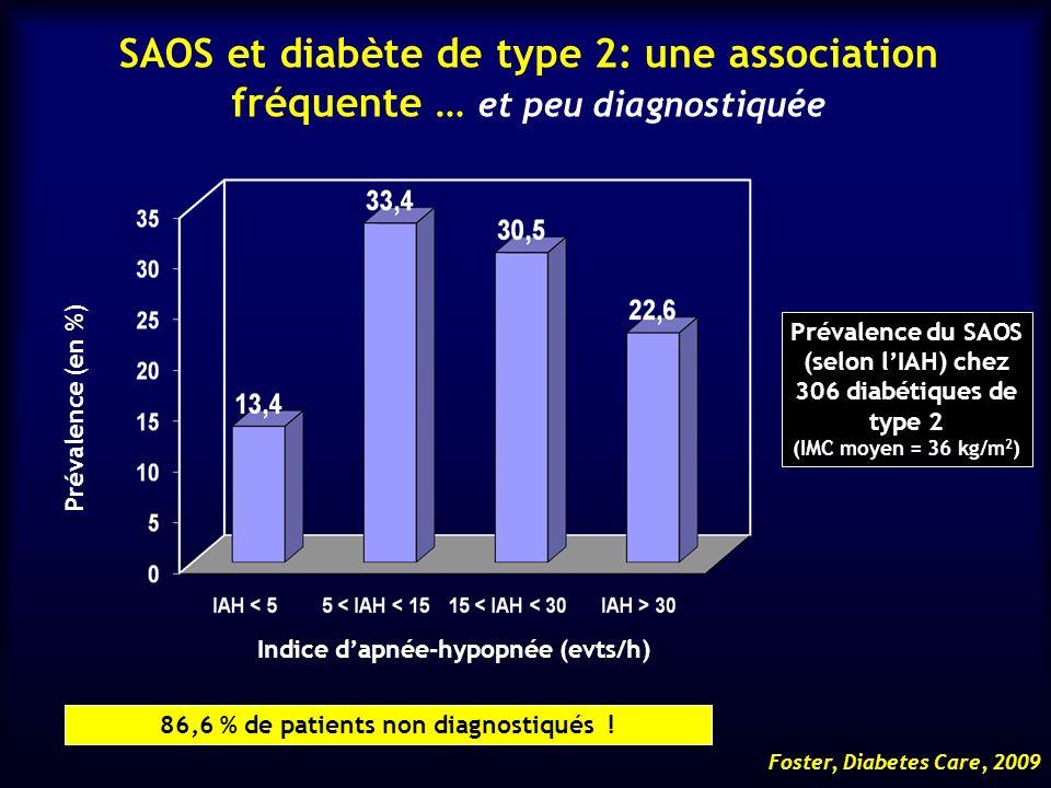 SAOS et diabète de type 2: une association fréquente … et peu diagnostiquée
